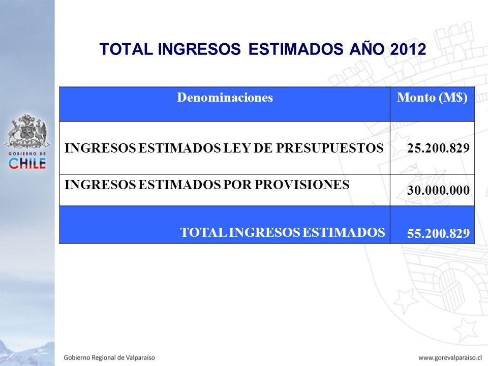 TOTAL INGRESOS ESTIMADOS AÑO 2012 DenominacionesMonto (M$) INGRESOS ESTIMADOS LEY DE PRESUPUESTOS 25.200.829 INGRESOS ESTIMADOS POR PROVISIONES 30.000.000 TOTAL INGRESOS ESTIMADOS 55.200.829
