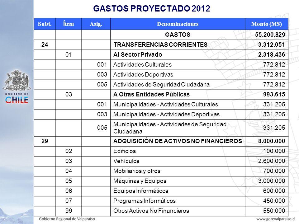 GASTOS PROYECTADO 2012 Subt.