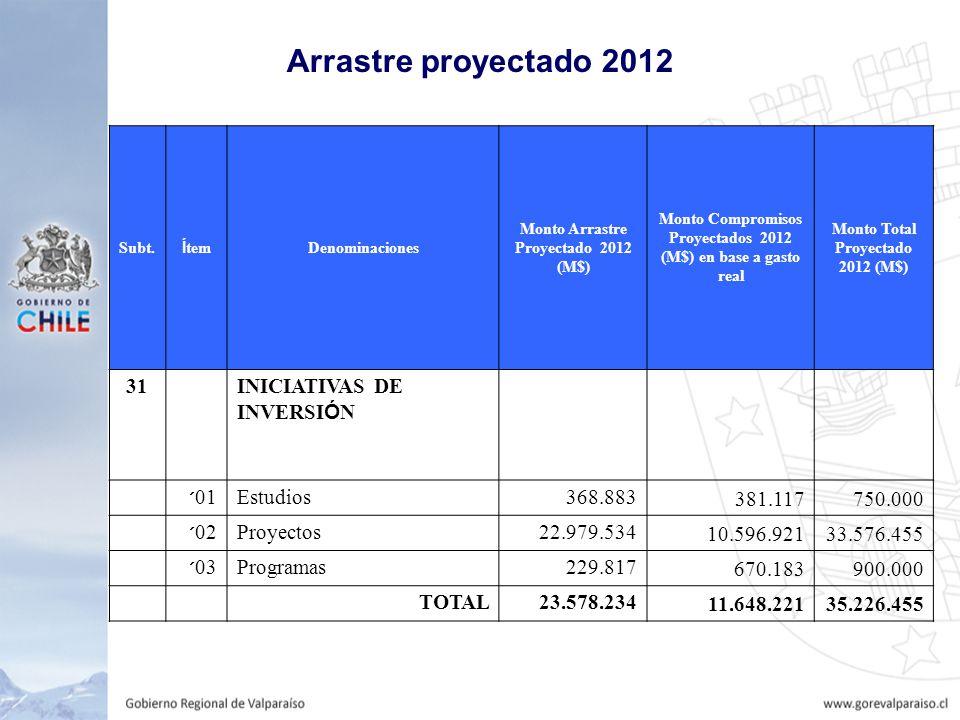 Arrastre proyectado 2012 Subt.
