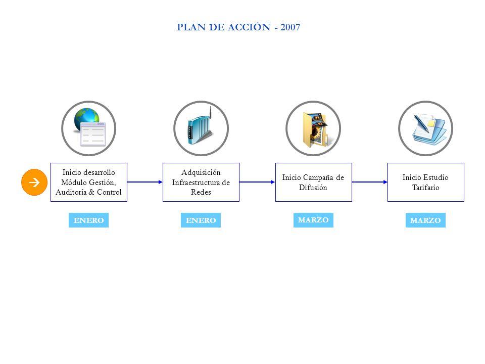  ENERO MARZO Inicio desarrollo Módulo Gestión, Auditoría & Control Inicio Campaña de Difusión Adquisición Infraestructura de Redes Inicio Estudio Tarifario MARZO PLAN DE ACCIÓN - 2007