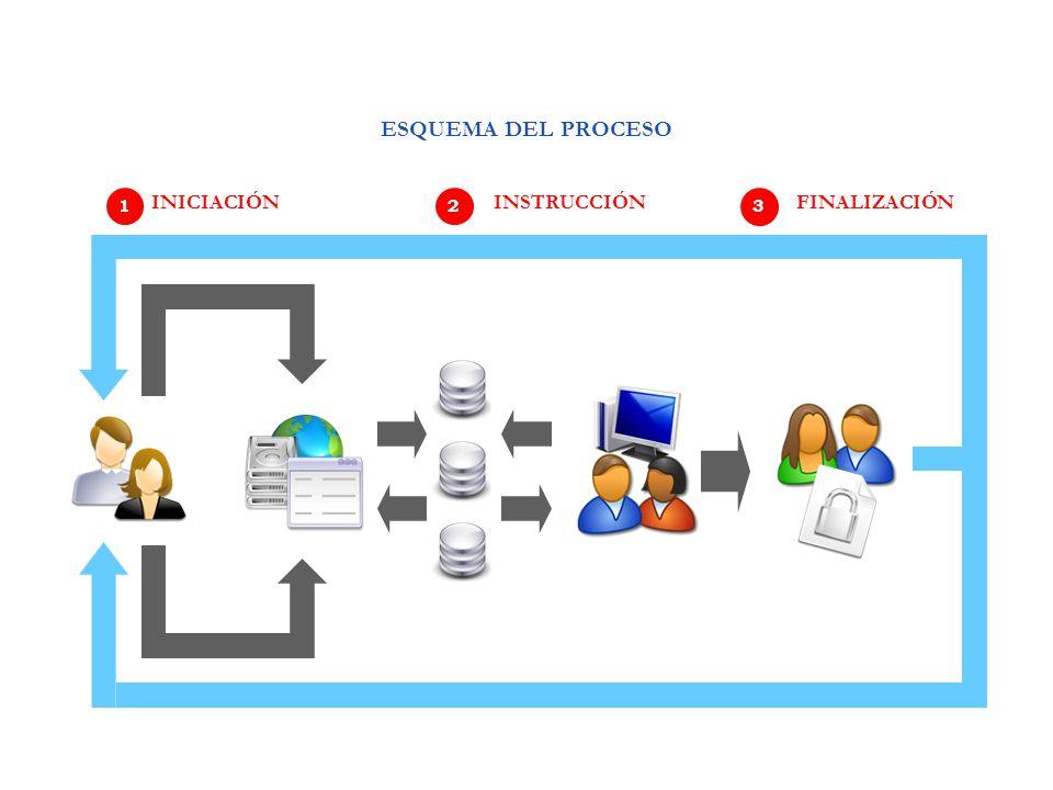 1 INICIACIÓN 2 INSTRUCCIÓN 3 FINALIZACIÓN ESQUEMA DEL PROCESO