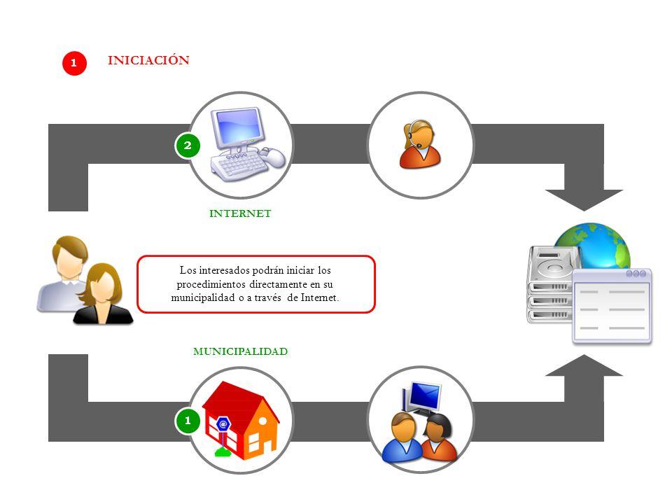 1 MUNICIPALIDAD 2 INTERNET 1 INICIACIÓN Los interesados podrán iniciar los procedimientos directamente en su municipalidad o a través de Internet.