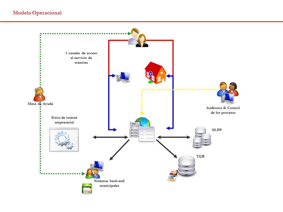TGR SS.PP 2 canales de acceso al servicio de trámites Modelo Operacional Sitios de interés empresarial Sistemas back-end municipales Mesa de Ayuda Auditoría & Control de los procesos