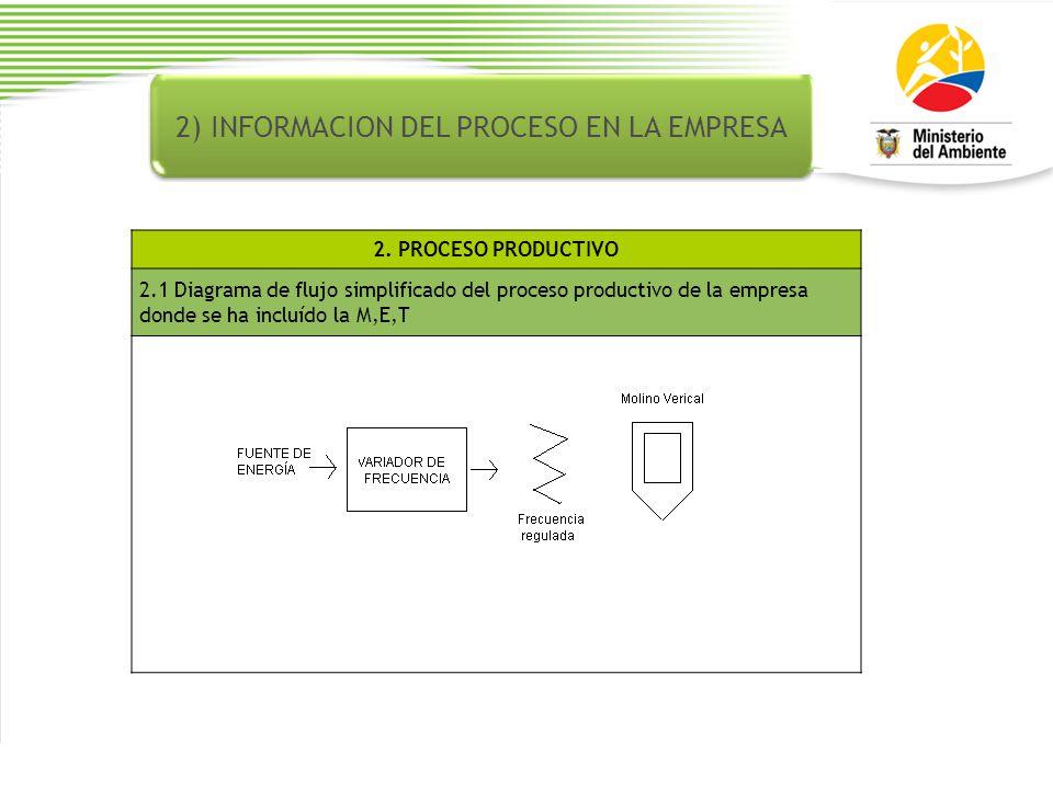 2) INFORMACION DEL PROCESO EN LA EMPRESA 2.