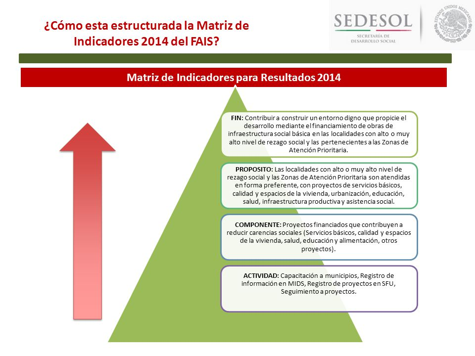 Matriz de Indicadores para Resultados 2014 ¿Cómo esta estructurada la Matriz de Indicadores 2014 del FAIS.