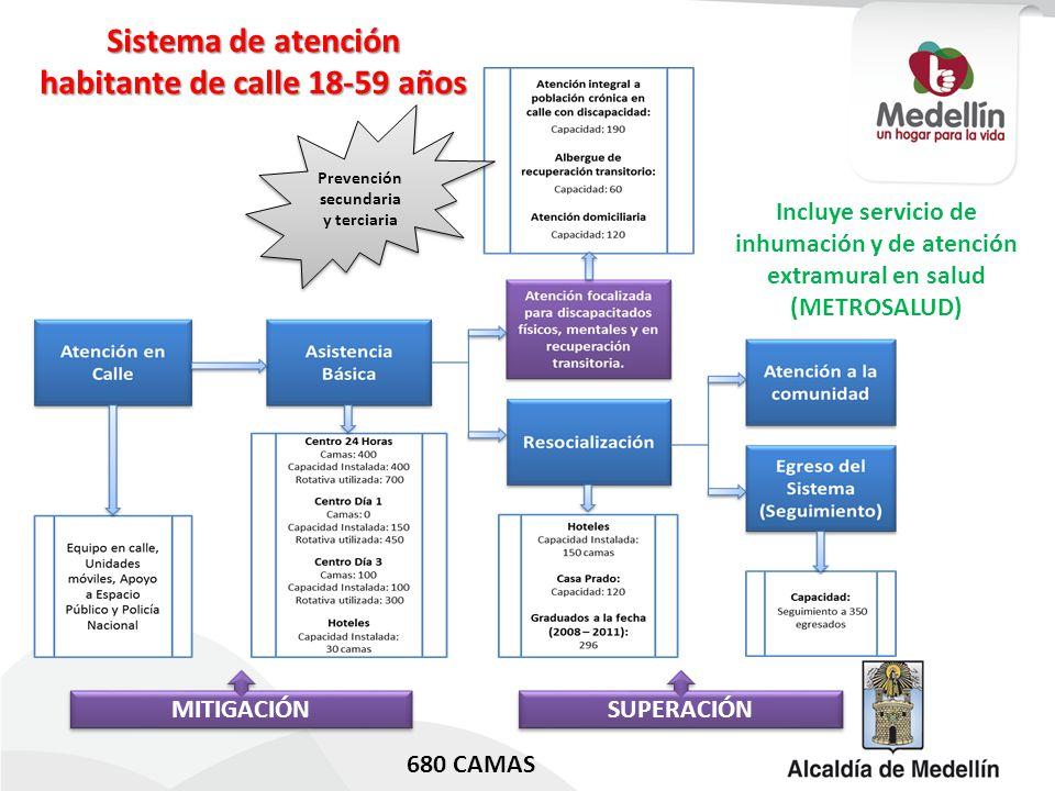 Sistema de atención habitante de calle 18-59 años Incluye servicio de inhumación y de atención extramural en salud (METROSALUD) MITIGACIÓN SUPERACIÓN Prevención secundaria y terciaria 680 CAMAS