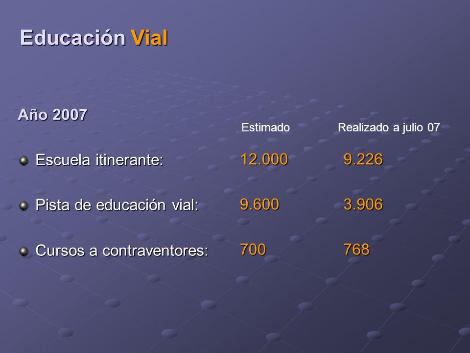Año 2007 Escuela itinerante: Pista de educación vial: Cursos a contraventores: Educación Vial 12.0009.600700 EstimadoRealizado a julio 07 9.2263.906768