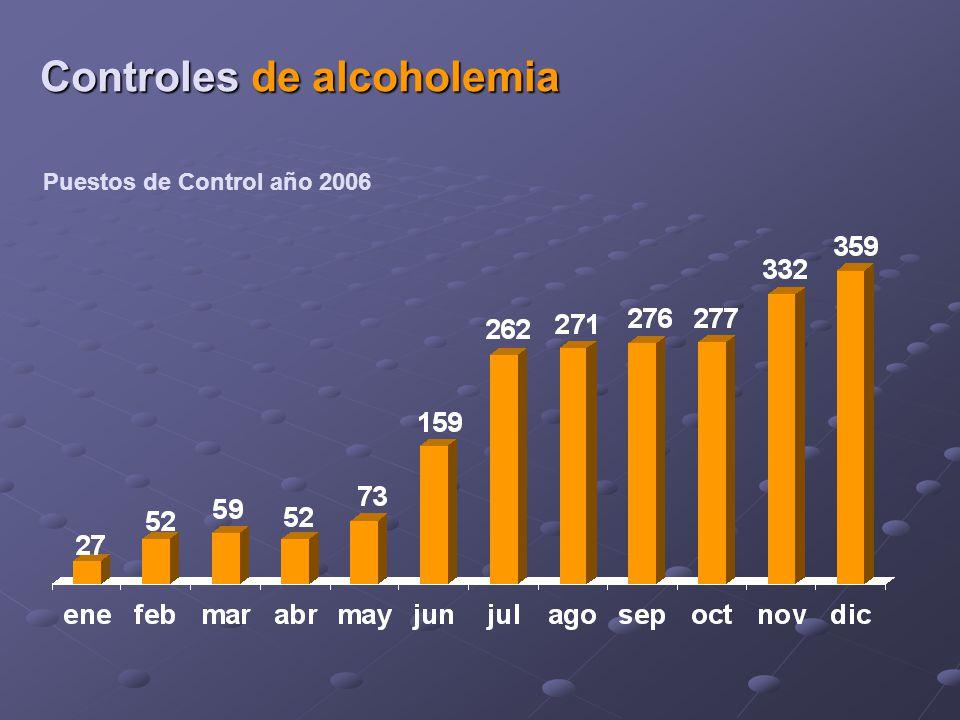 Puestos de Control año 2006 Controles de alcoholemia