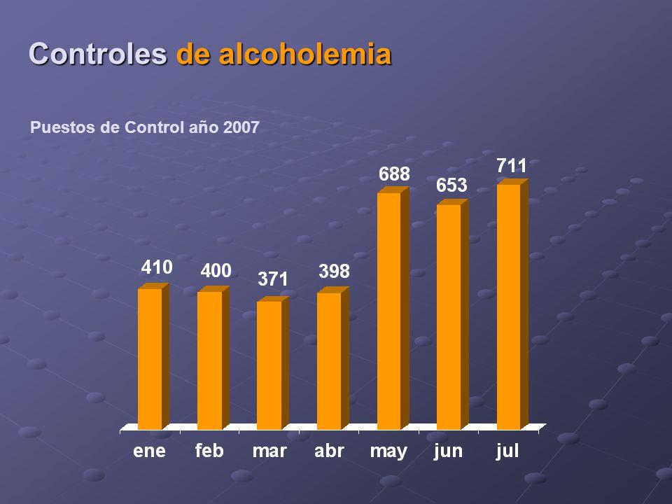 Puestos de Control año 2007 Controles de alcoholemia
