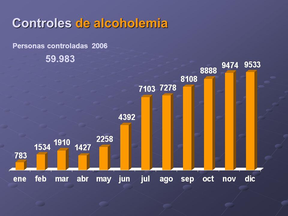 Personas controladas 2006 Controles de alcoholemia 59.983
