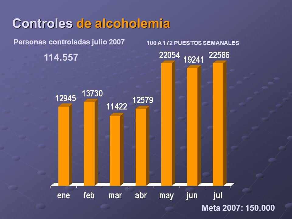 Personas controladas julio 2007 Controles de alcoholemia 114.557 Meta 2007: 150.000 100 A 172 PUESTOS SEMANALES