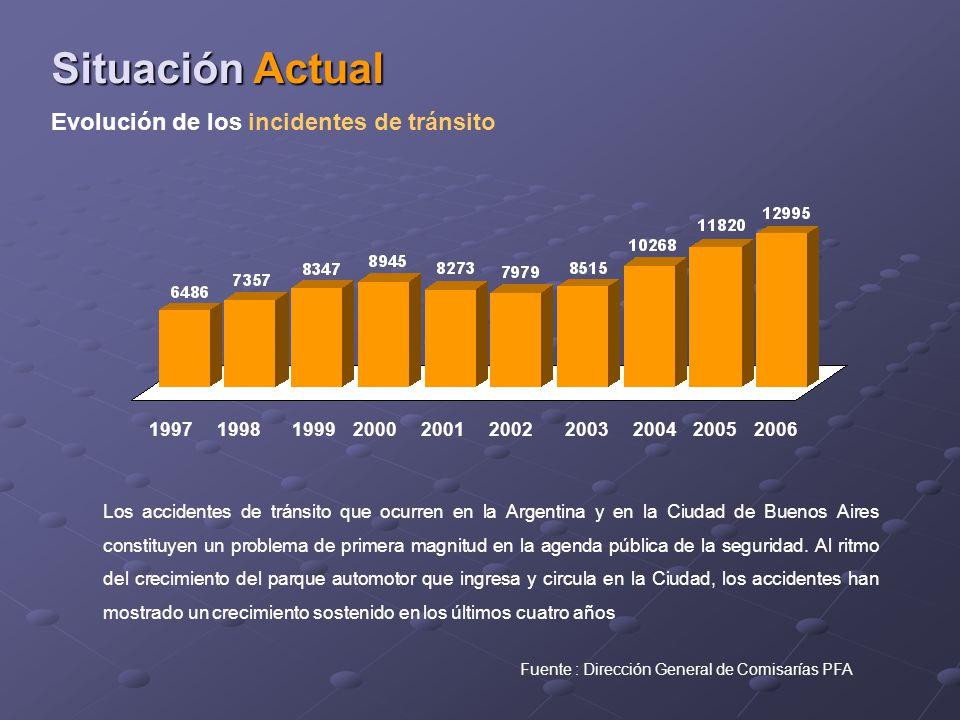 Evolución de los incidentes de tránsito Situación Actual 1997 19981999 2000 200120022003200420052006 Fuente : Dirección General de Comisarías PFA Los accidentes de tránsito que ocurren en la Argentina y en la Ciudad de Buenos Aires constituyen un problema de primera magnitud en la agenda pública de la seguridad.