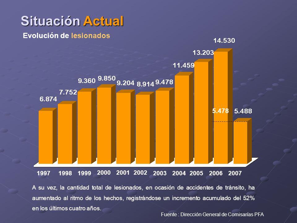 A su vez, la cantidad total de lesionados, en ocasión de accidentes de tránsito, ha aumentado al ritmo de los hechos, registrándose un incremento acumulado del 52% en los últimos cuatro años.