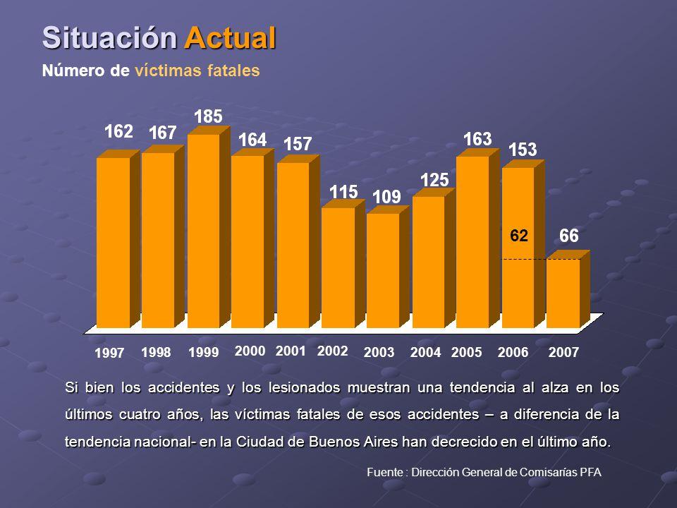 Si bien los accidentes y los lesionados muestran una tendencia al alza en los últimos cuatro años, las víctimas fatales de esos accidentes – a diferencia de la tendencia nacional- en la Ciudad de Buenos Aires han decrecido en el último año.