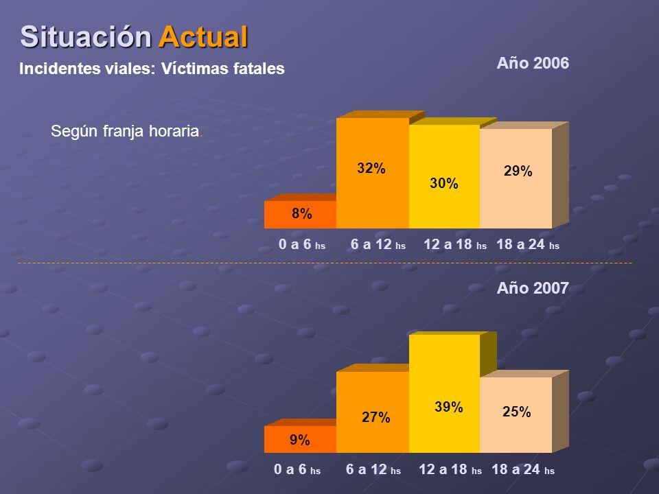 8% 32% 30% 29% 6 a 12 hs 12 a 18 hs 18 a 24 hs 0 a 6 hs Año 2006 Según franja horaria.