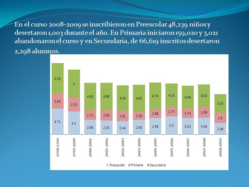 En el curso 2008-2009 se inscribieron en Preescolar 48,239 niños y desertaron 1,003 durante el año.