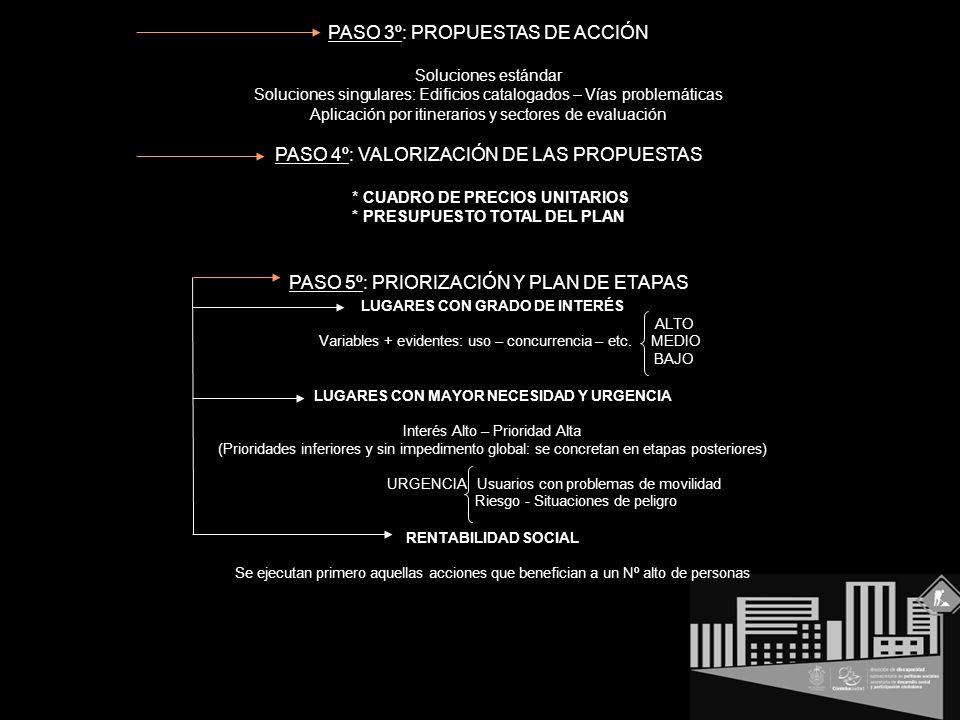 PASO 3º: PROPUESTAS DE ACCIÓN Soluciones estándar Soluciones singulares: Edificios catalogados – Vías problemáticas Aplicación por itinerarios y sectores de evaluación PASO 4º: VALORIZACIÓN DE LAS PROPUESTAS * CUADRO DE PRECIOS UNITARIOS * PRESUPUESTO TOTAL DEL PLAN PASO 5º: PRIORIZACIÓN Y PLAN DE ETAPAS LUGARES CON GRADO DE INTERÉS ALTO Variables + evidentes: uso – concurrencia – etc.
