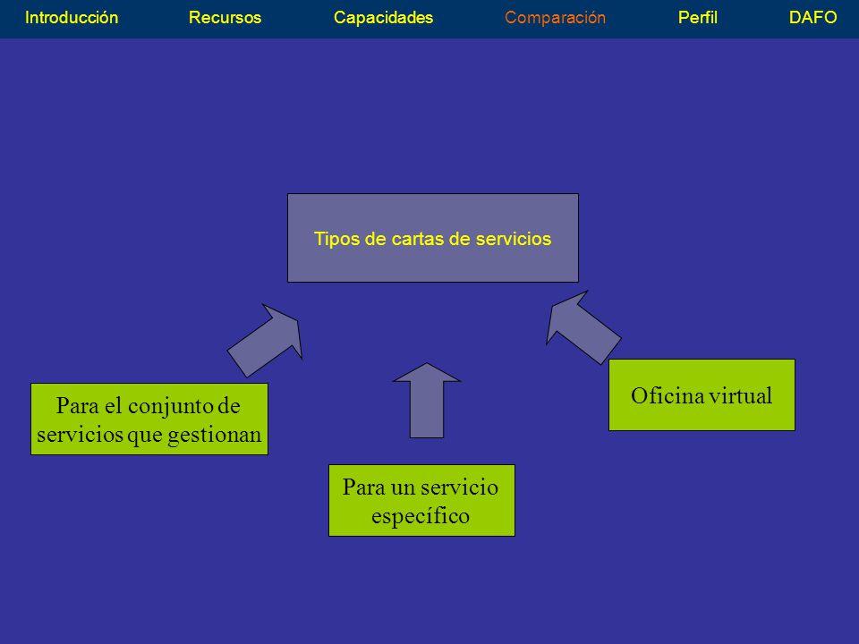 Tipos de cartas de servicios IntroducciónRecursosCapacidadesComparaciónPerfilDAFO Oficina virtual Para un servicio específico Para el conjunto de servicios que gestionan