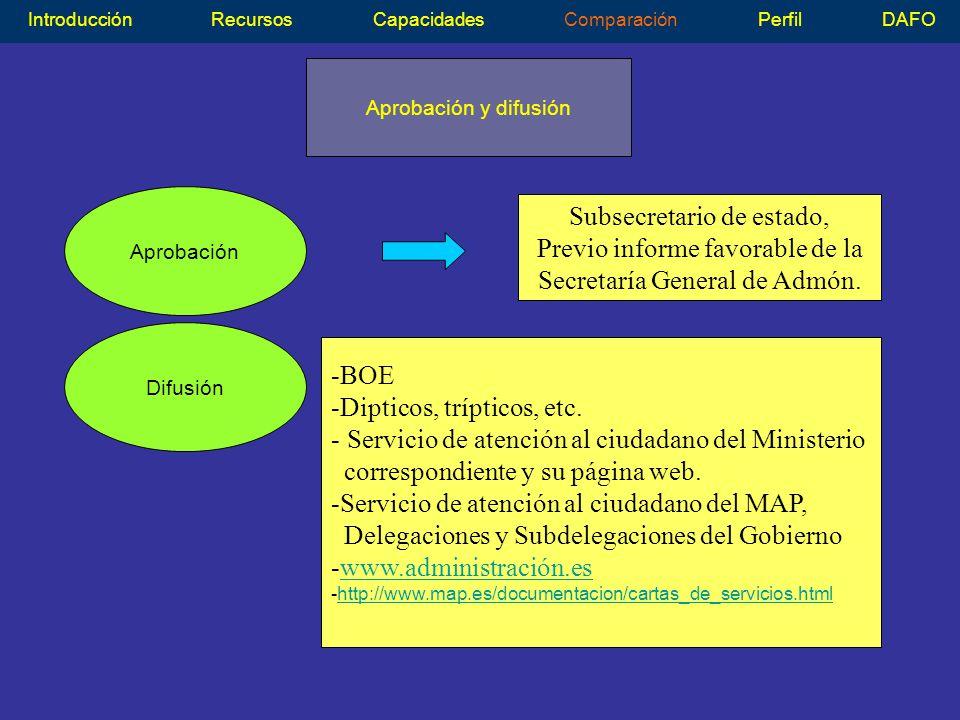 Aprobación y difusión IntroducciónRecursosCapacidadesComparaciónPerfilDAFO Aprobación Subsecretario de estado, Previo informe favorable de la Secretaría General de Admón.