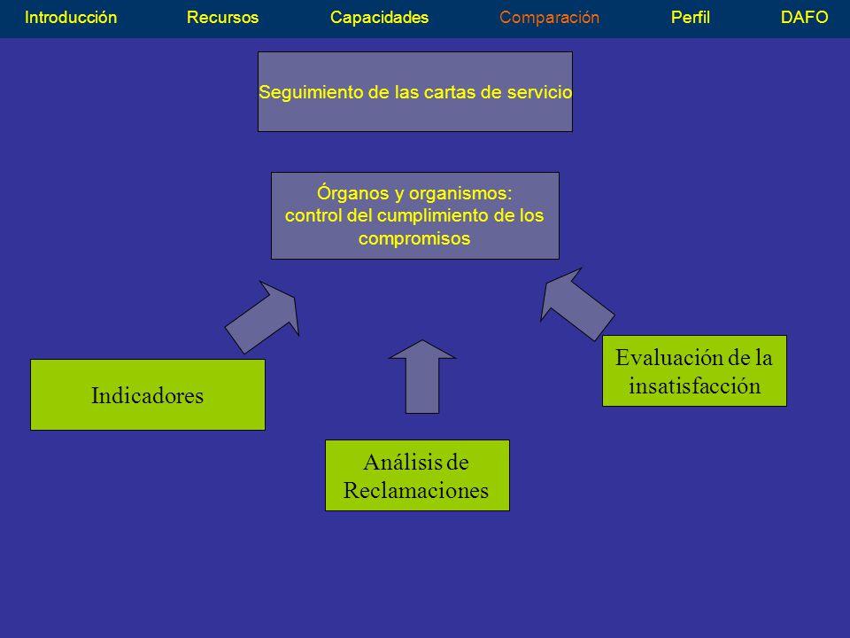 Seguimiento de las cartas de servicio IntroducciónRecursosCapacidadesComparaciónPerfilDAFO Órganos y organismos: control del cumplimiento de los compromisos Evaluación de la insatisfacción Análisis de Reclamaciones Indicadores