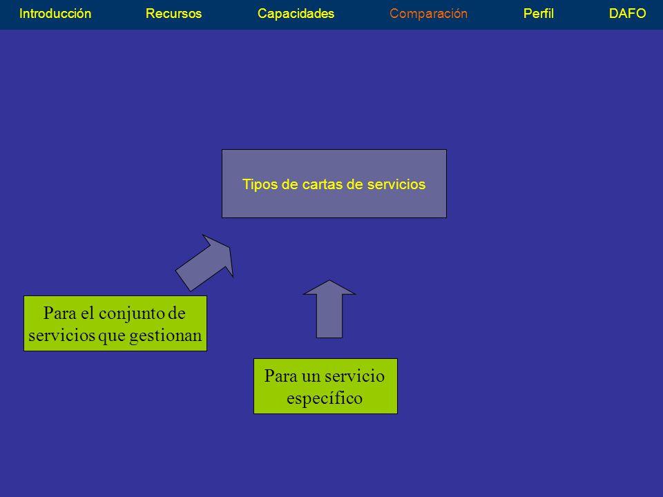Tipos de cartas de servicios IntroducciónRecursosCapacidadesComparaciónPerfilDAFO Para un servicio específico Para el conjunto de servicios que gestionan