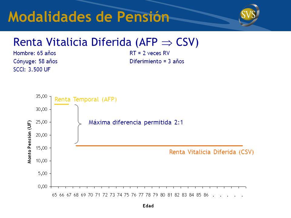 Modalidades de Pensión Renta Vitalicia Diferida (AFP  CSV) Hombre: 65 añosRT = 2 veces RV Cónyuge: 58 añosDiferimiento = 3 años SCCI: 3.500 UF Renta Temporal (AFP) Renta Vitalicia Diferida (CSV) Máxima diferencia permitida 2:1