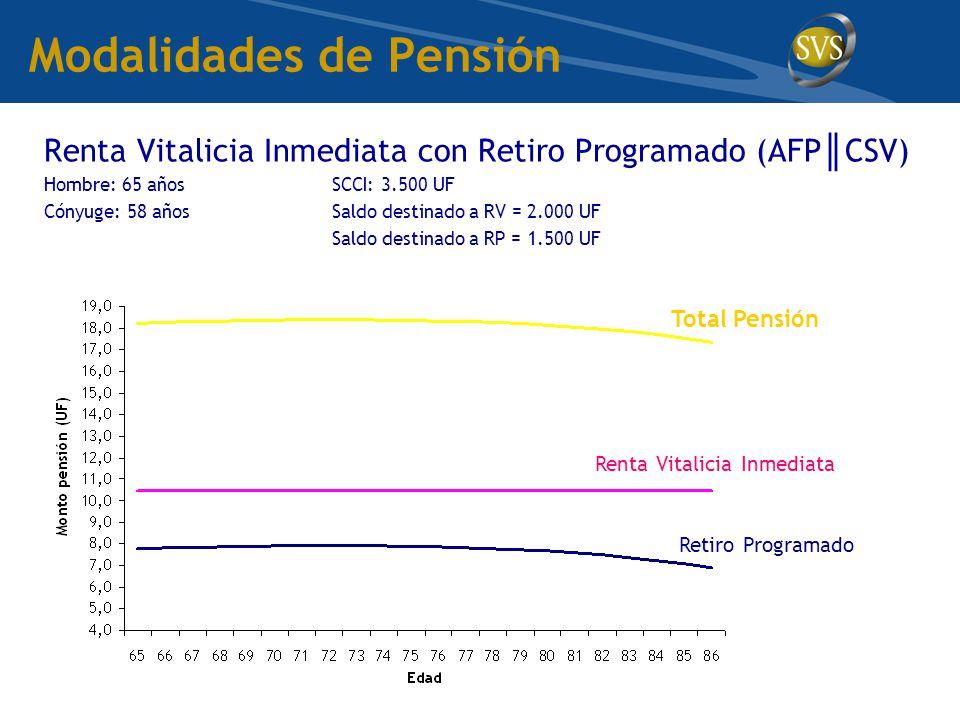 Modalidades de Pensión Renta Vitalicia Inmediata con Retiro Programado (AFP ║ CSV) Hombre: 65 añosSCCI: 3.500 UF Cónyuge: 58 añosSaldo destinado a RV = 2.000 UF Saldo destinado a RP = 1.500 UF Retiro Programado Renta Vitalicia Inmediata Total Pensión