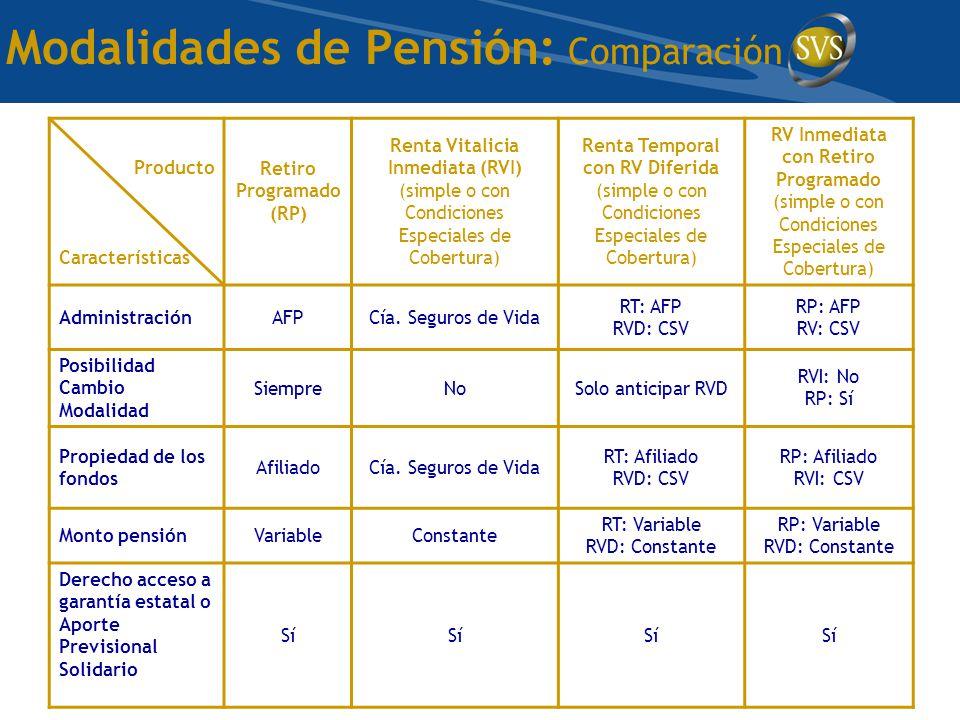 Modalidades de Pensión: Comparación Producto Características Retiro Programado (RP) Renta Vitalicia Inmediata (RVI) (simple o con Condiciones Especiales de Cobertura) Renta Temporal con RV Diferida (simple o con Condiciones Especiales de Cobertura) RV Inmediata con Retiro Programado (simple o con Condiciones Especiales de Cobertura) AdministraciónAFPCía.