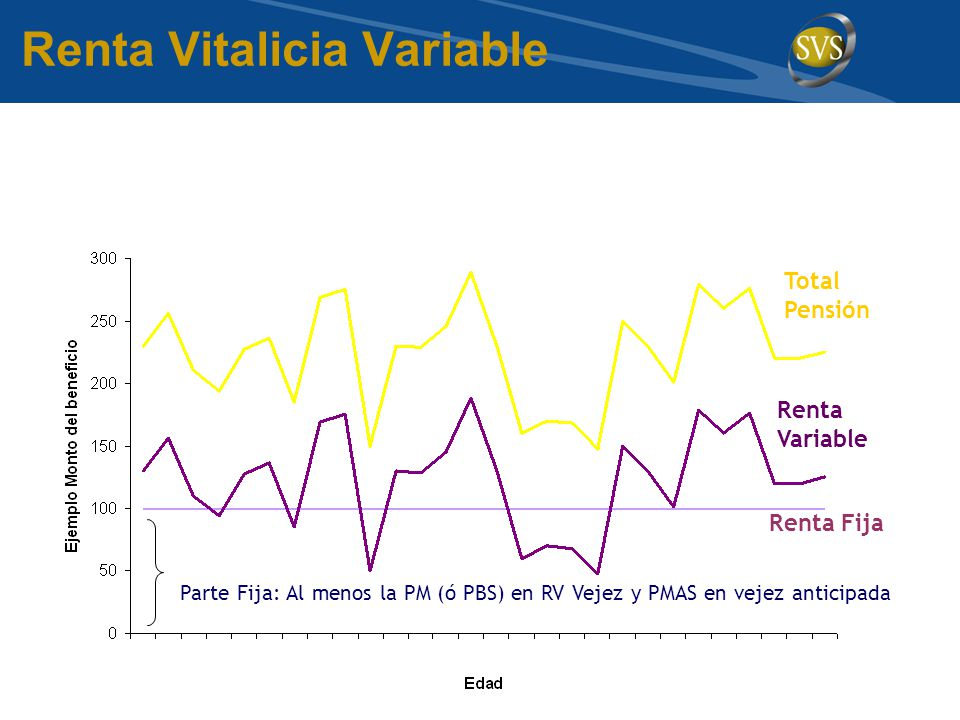 Renta Vitalicia Variable Parte Fija: Al menos la PM (ó PBS) en RV Vejez y PMAS en vejez anticipada Renta Variable Renta Fija Total Pensión