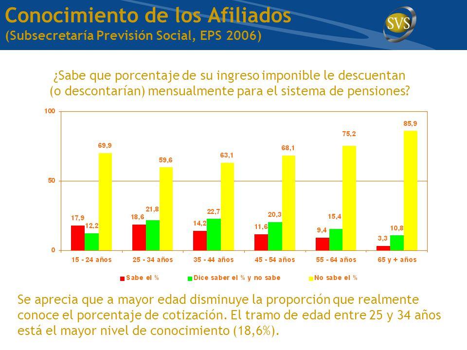 Conocimiento de los Afiliados (Subsecretaría Previsión Social, EPS 2006) ¿Sabe que porcentaje de su ingreso imponible le descuentan (o descontarían) mensualmente para el sistema de pensiones.