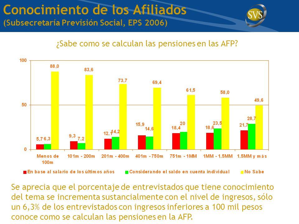 Conocimiento de los Afiliados (Subsecretaría Previsión Social, EPS 2006) ¿Sabe como se calculan las pensiones en las AFP.