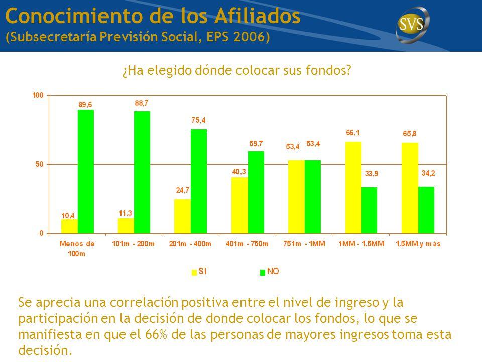 Conocimiento de los Afiliados (Subsecretaría Previsión Social, EPS 2006) ¿Ha elegido dónde colocar sus fondos.