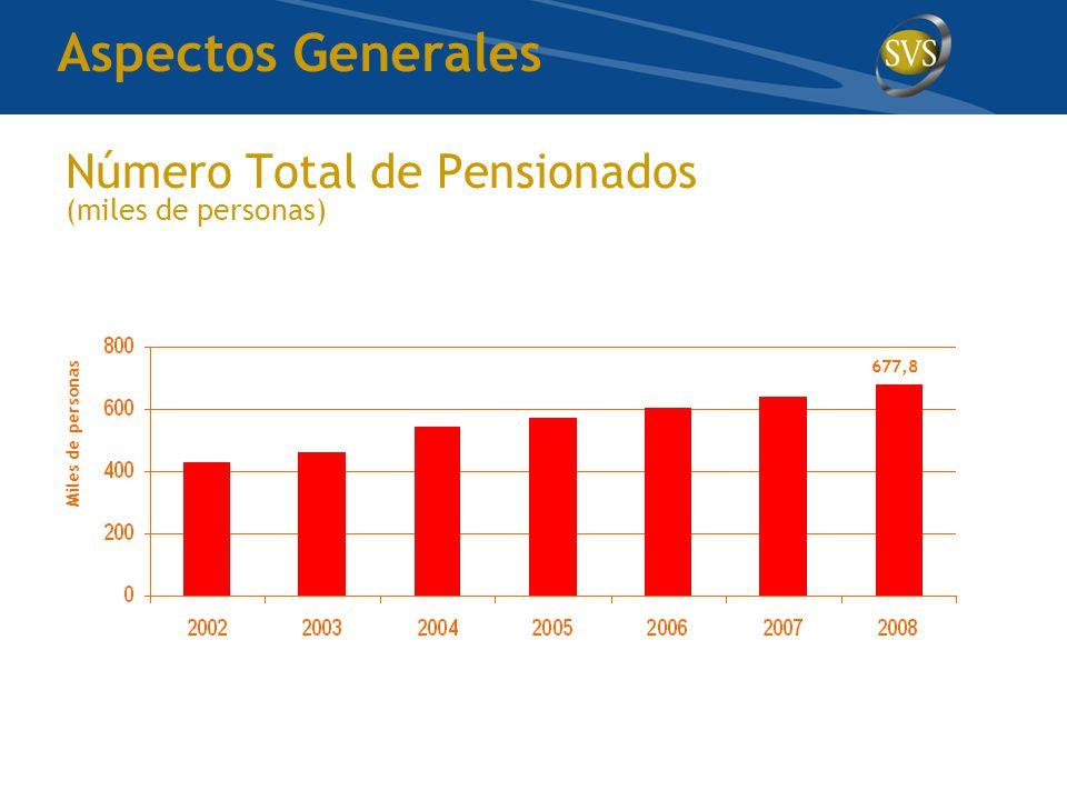 Número Total de Pensionados (miles de personas) Miles de personas 677,8 Aspectos Generales