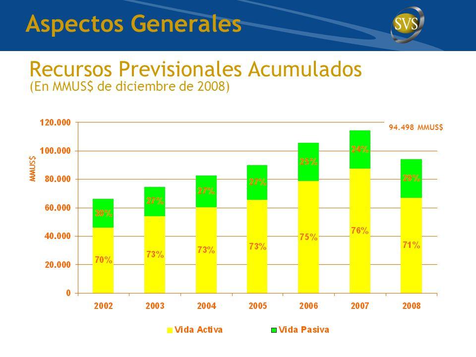 Recursos Previsionales Acumulados (En MMUS$ de diciembre de 2008) MMUS$ 94.498 MMUS$ Aspectos Generales