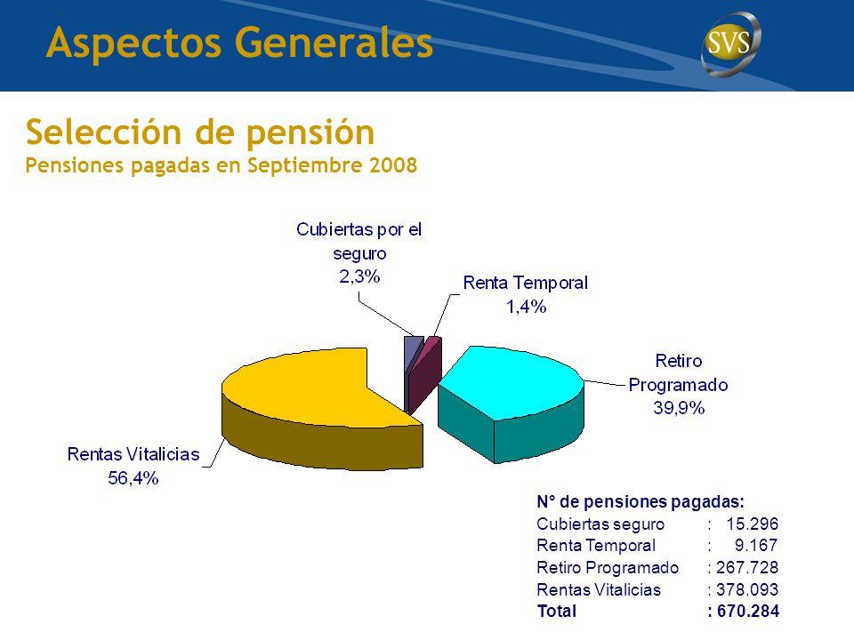 Selección de pensión Pensiones pagadas en Septiembre 2008 N° de pensiones pagadas: Cubiertas seguro: 15.296 Renta Temporal: 9.167 Retiro Programado: 267.728 Rentas Vitalicias: 378.093 Total: 670.284 Aspectos Generales