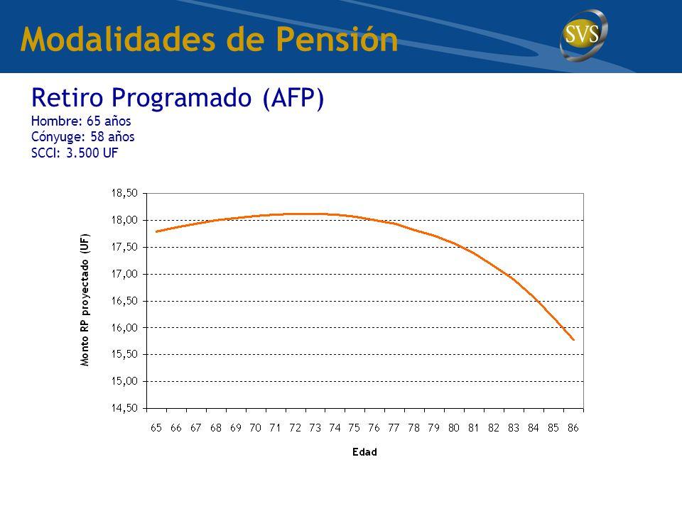 Modalidades de Pensión Retiro Programado (AFP) Hombre: 65 años Cónyuge: 58 años SCCI: 3.500 UF