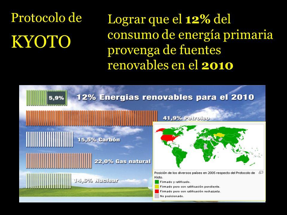 Protocolo de KYOTO Lograr que el 12% del consumo de energía primaria provenga de fuentes renovables en el 2010