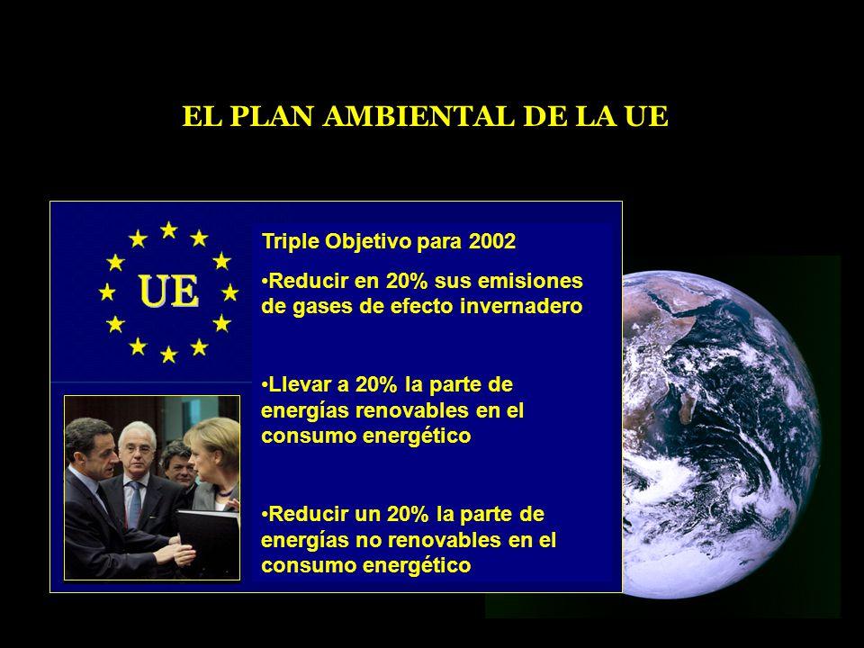 EL PLAN AMBIENTAL DE LA UE Triple Objetivo para 2002 Reducir en 20% sus emisiones de gases de efecto invernadero Llevar a 20% la parte de energías renovables en el consumo energético Reducir un 20% la parte de energías no renovables en el consumo energético