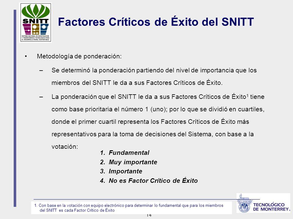 14 Factores Críticos de Éxito del SNITT Metodología de ponderación: –Se determinó la ponderación partiendo del nivel de importancia que los miembros del SNITT le da a sus Factores Críticos de Éxito.