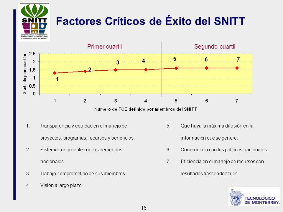 15 Primer cuartilSegundo cuartil Factores Críticos de Éxito del SNITT 1.Transparencia y equidad en el manejo de proyectos, programas, recursos y beneficios.