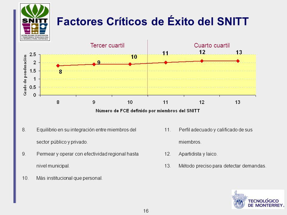 16 Tercer cuartilCuarto cuartil Factores Críticos de Éxito del SNITT 8.Equilibrio en su integración entre miembros del sector público y privado.