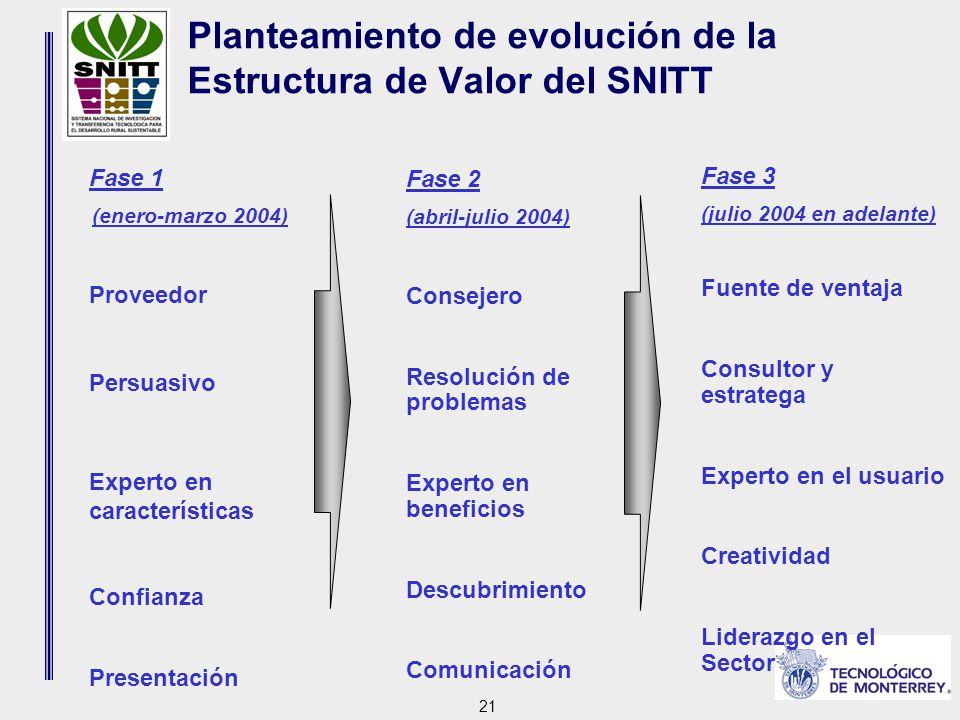 21 Planteamiento de evolución de la Estructura de Valor del SNITT Fase 1 (enero-marzo 2004) Proveedor Persuasivo Experto en características Confianza Presentación Fase 2 (abril-julio 2004) Consejero Resolución de problemas Experto en beneficios Descubrimiento Comunicación Fase 3 (julio 2004 en adelante) Fuente de ventaja Consultor y estratega Experto en el usuario Creatividad Liderazgo en el Sector