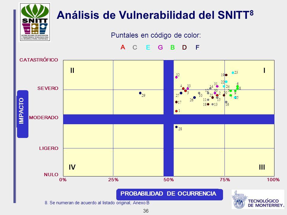 36 Análisis de Vulnerabilidad del SNITT 8 Puntales en código de color: A 8.