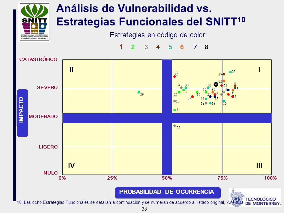 38 Análisis de Vulnerabilidad vs. Estrategias Funcionales del SNITT 10 10.