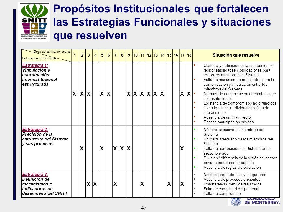 47 Propósitos Institucionales que fortalecen las Estrategias Funcionales y situaciones que resuelven Propósitos Institucionales Estrategias Funcionales 123456789101112131415161718 Situación que resuelve Estrategia 1: Vinculación y coordinación interinstitucional estructurada XXXXXXXXXXXXX Claridad y definición en las atribuciones, responsabilidades y obligaciones para todos los miembros del Sistema Falta de mecanismos adecuados para la comunicación y vinculación entre los miembros del Sistema Normas de comunicación diferentes entre las instituciones Existencia de compromisos no difundidos Investigaciones individuales y falta de interacciones Ausencia de un Plan Rector Escasa participación privada Estrategia 2: Precisión de la estructura del Sistema y sus procesos XXXXXX Número excesivo de miembros del Sistema No perfil adecuado de los miembros del Sistema Falta de apropiación del Sistema por el sector privado División / diferencia de la visión del sector privado con el sector público Ausencia de reglas de operación Estrategia 3: Definición de mecanismos e indicadores de desempeño del SNITT XX XXXX Nivel inapropiado de investigadores Ausencia de procesos eficientes Transferencia débil de resultados Falta de capacidad del personal Falta de compromiso