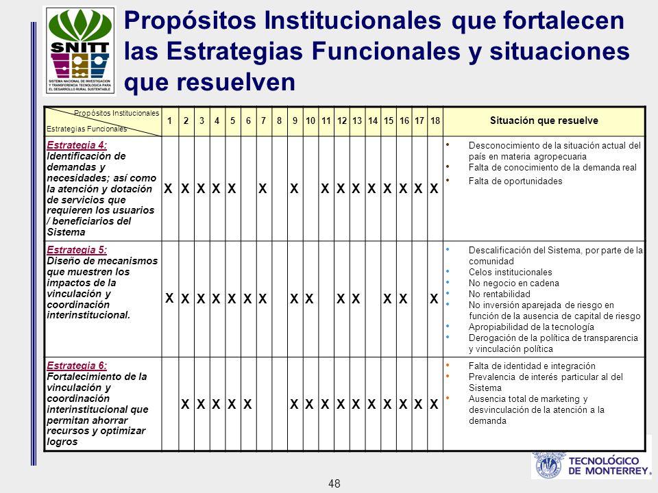 48 Propósitos Institucionales que fortalecen las Estrategias Funcionales y situaciones que resuelven Propósitos Institucionales Estrategias Funcionales 123456789101112131415161718 Situación que resuelve Estrategia 4: Identificación de demandas y necesidades; así como la atención y dotación de servicios que requieren los usuarios / beneficiarios del Sistema XXXXXXXXXXXXXXX Desconocimiento de la situación actual del país en materia agropecuaria Falta de conocimiento de la demanda real Falta de oportunidades Estrategia 5: Diseño de mecanismos que muestren los impactos de la vinculación y coordinación interinstitucional.