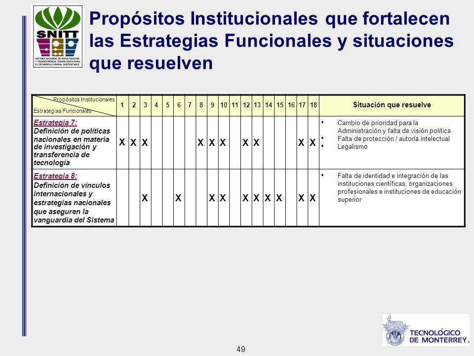 49 Propósitos Institucionales que fortalecen las Estrategias Funcionales y situaciones que resuelven Propósitos Institucionales Estrategias Funcionales 123456789101112131415161718 Situación que resuelve Estrategia 7: Definición de políticas nacionales en materia de investigación y transferencia de tecnología X XXXXXXXXX Cambio de prioridad para la Administración y falta de visión política Falta de protección / autoría intelectual Legalismo Estrategia 8: Definición de vínculos internacionales y estrategias nacionales que aseguren la vanguardia del Sistema XXXXXXXXXX Falta de identidad e integración de las instituciones científicas, organizaciones profesionales e instituciones de educación superior