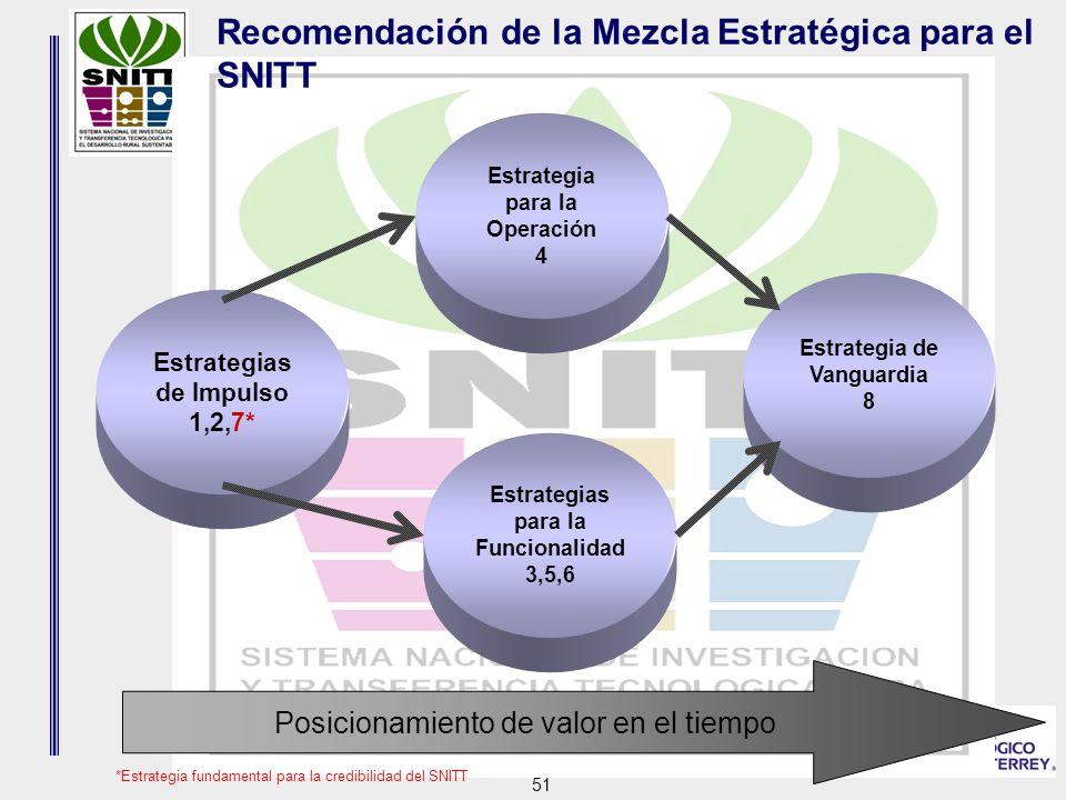 51 Estrategia de Vanguardia 8 Estrategia para la Operación 4 Estrategias para la Funcionalidad 3,5,6 Estrategias de Impulso 1,2,7* Recomendación de la Mezcla Estratégica para el SNITT Posicionamiento de valor en el tiempo *Estrategia fundamental para la credibilidad del SNITT