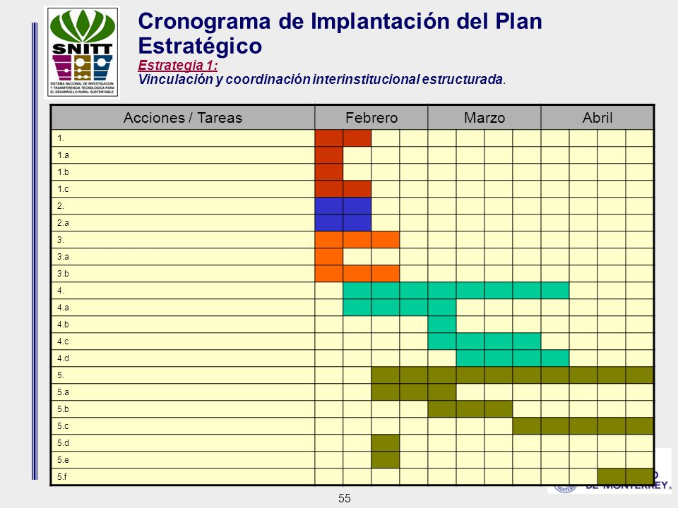 55 Cronograma de Implantación del Plan Estratégico Estrategia 1: Vinculación y coordinación interinstitucional estructurada.