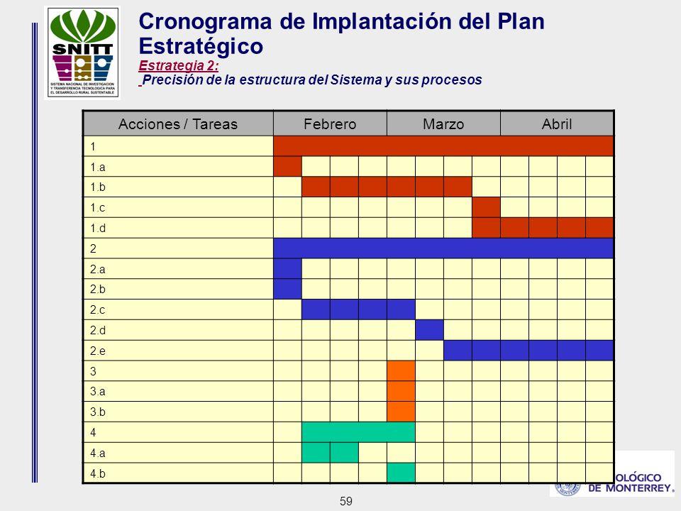 59 Cronograma de Implantación del Plan Estratégico Estrategia 2: Precisión de la estructura del Sistema y sus procesos Acciones / TareasFebreroMarzoAbril 1 1.a 1.b 1.c 1.d 2 2.a 2.b 2.c 2.d 2.e 3 3.a 3.b 4 4.a 4.b